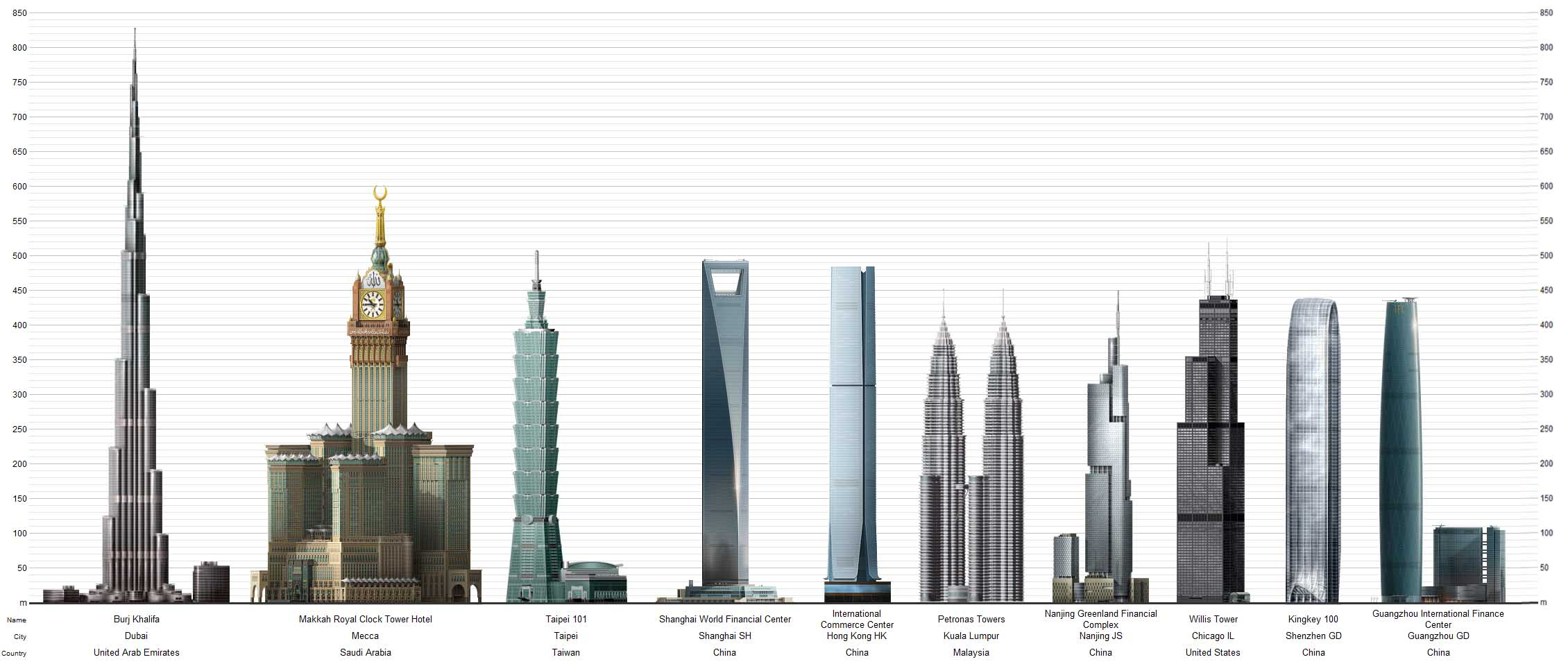 Top 10 World S Tallest Buildings The Republika Boxing